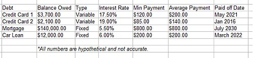 Debt Repayment Worksheet