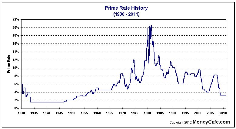 Mortgage Rate Chart Over Time